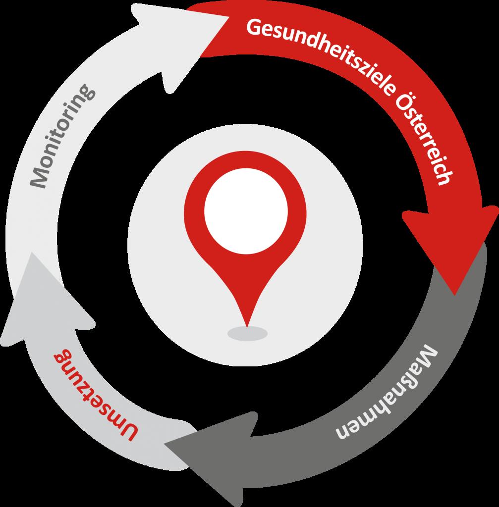 Der Kreislauf der Gesundheitsziele besteht aus der Formulierung der Ziele, der Entwicklung von Maßnahmen, der Umsetzung und dem begleitenden Monitoring.