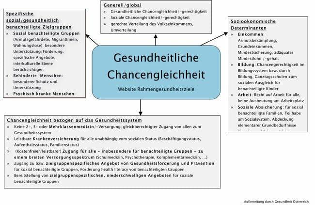 Mindmap Chancengleichheit Entstehung Gesundheitsziele Oesterreich