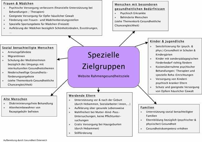 Mindmap Spezielle Zielgruppen Entstehung Gesundheitsziele Oesterreich