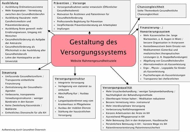 Mindmap Versorgungssystem Entstehung Gesundheitsziele Oesterreich