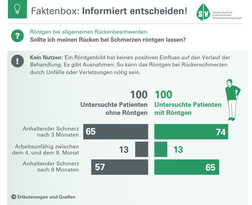 Faktenbox: Röntgen bei Rückenschmerzen, Pro und Kontra. / @ Hauptverband der österreichischen Sozialversicherungsträger