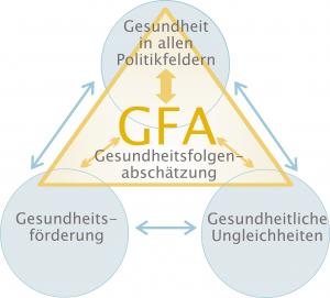 GFA im Dreieck zwischen Gesundheitsförderung, gesundheitlichen Ungleichheiten und HiAP / ©GÖG