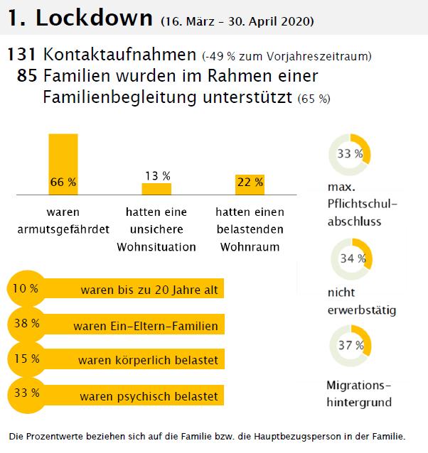 Statistik zur Inanspruchnahme der Frühen Hilfen während dem 1. Lockdown